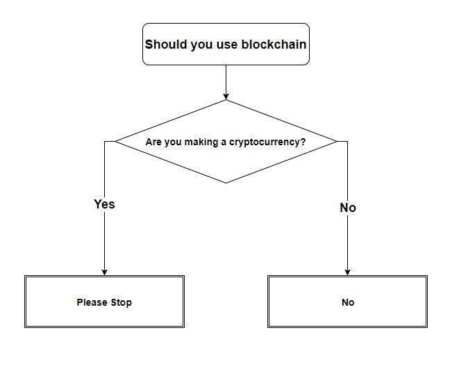 When do you need Blockchain?